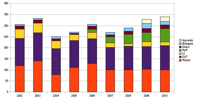 Figure 4 : Évolution des nouveaux entrants en troisième année