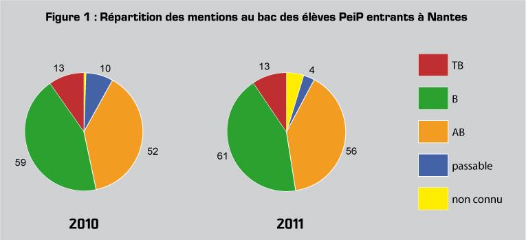 Figure 1 : Répartition des mentions au Bac des élèves Peip entrants à Nantes