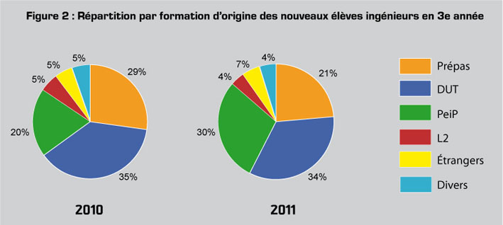 Figure 2 : Répartition par formation d'origine des nouveaux élèves ingénieurs en 2ème année (hors redoublants et apprentis)