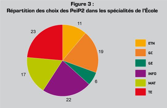 Figure 3 : Répartition des choix des PeiP2 dans les spécialités de l'École