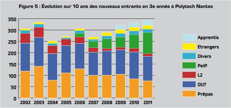 Figure 5 : Évolution sur 10 ans des nouveaux entrants en 3e année