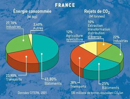 Consommation d'énergie et rejets de CO<sup>2</sup> par l'industrie du BTP en France (Source CITEPA, 2001)