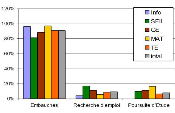 Situation des diplômés : promotion 2008