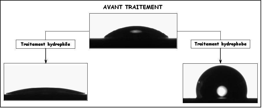 Schéma illustrant le procédé innovant de revêtement de surface