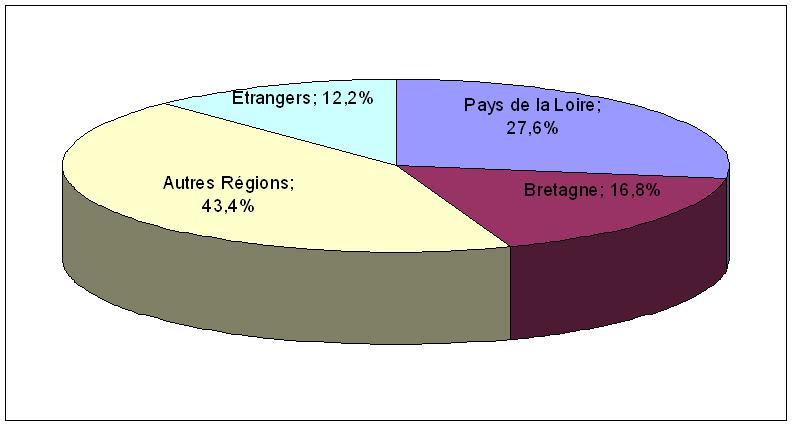 Origine géographique des entrants en 3e année (Bac+2)