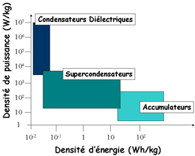Diagramme de Ragone: densité de puissance en fonction de la densité d'énergie