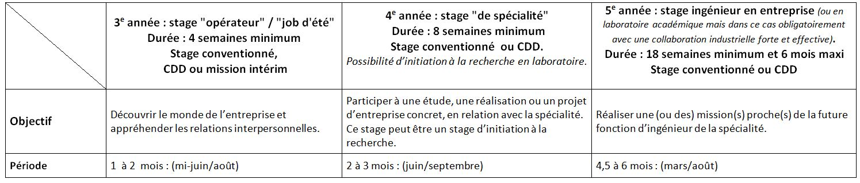 tableau-stage